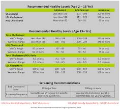 hdl cholesterol range normal ldl vs hdl cholesterol chart chart of normal cholesterol levels