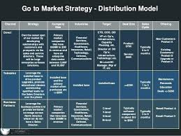 Infrastructure Strategy Template Go To Market Plan Example Free Templates For Word Documents