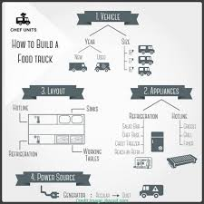 Free Food Truck Business Plan Template To Start Business In 5 Days ... Food Truck Business Plan Template Roz Truck In Bangalore Health Equipment Layout Awesome Perfect Free Poultry Sample Pages Black Box Mobile Cart Oxynuxorg 1943863992 Catering Pakistan Movie Download
