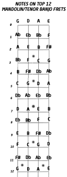 G Handy Photo Diagram 8 As Newcomers The Chords Lists Provided Probably Far Than Jazzy Player Ever Use Guides