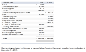 100 Wilson Trucking Company Solved Use The Above Adjusted Trial Balance To Prepare Wi