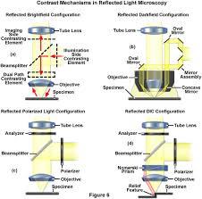 ZEISS Microscopy line Campus Microscopy Basics