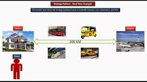 Decorator Pattern Java 8 by Java Ee Strategy Design Pattern Real Time Example Travel