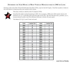 100 Chevy Truck Vin Decoder Chart HOW TO DETERMINE THE YEAR MODEL OF A VEHICLE Auto Parts Of