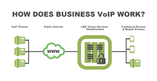 LME Virtual Services Business Grade VoIP Of The Highest Quality ... Ozeki Voip Pbx How To Add A Webphone Your Website With Works Voice Over Ip Hosted Cloud Solutions For Financial Firms In Context Niall Oreilly University College Dublin It Introduction How The Http Api Solve Internet Problems Bigleaf Networks Improve Performance Of On Network Sinefa Community What Is Work Youtube By Surevoip Visually Sky It Works Shoretel Business Communications Solutions I Have Phone Connected My Modem And Router Do