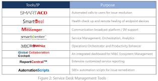 Ecf Help Desk Sdny by Service Desk Management Tools Desk Design Ideas