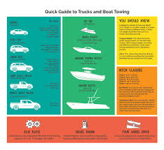 NowCar | Quick Guide To Trucks + Boat Towing 50 Chevrolet Colorado Towing Capacity Qi1h Hoolinfo Nowcar Quick Guide To Trucks Boat Towing 2016 Chevy Silverado 1500 West Bend Wi 2015 Elmira Ny Elm 2014 Overview Cargurus Truck Unique 2018 Vs How Stay Balanced While Heavy Equipment 5 Things Know About Your Rams Best Cdjr 2500hd Citizencars High Country 4x4 First Test Trend 2009 Ltz Extended Cab 2017 With