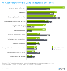 Smartphones Are For Shopping Tablets Are For Buying
