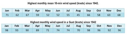 range forecast for dublin weather extremes climate met éireann the