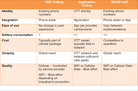 3 Options For WiFi Calling - The New Dial Tone Mobile Apps For Voice And Video Over Ip For Fixed All Voip Internet Protocol News Press Releases Application Monitoring Dynatrace Ichat Mac Os X Leopard Tired Of Applications Turning Down Your Sound Eg Teamviewer Performance Applications In A Simple Differentiated Unblock Whatsapp Calling Skype Viber More Services 10 Best Uk Providers Nov 2017 Phone Systems Guide Voipappz Application Platform Tr069 Provisioning Portal Friendly Technologies How Network Affects To Use Ozml Api Developing Such As Ivr