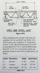 Floor Joist Span Table Deck by Open Web Steel Joists Closely Spaced Shop Fabricated