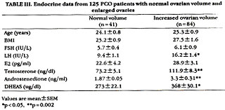 lh blood test normal range clinical and endocrine features of ultrasound diagnosed polycystic