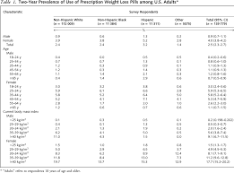 Physicians Desk Reference Pill Identifier by Use Of Prescription Weight Loss Pills Among U S Adults In 1996