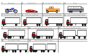 100 Single Unit Truck A FHWA Vehicle Classes With Definitions