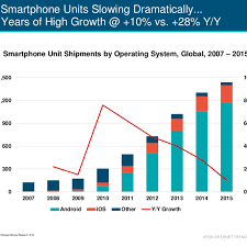 The entire history of iPhone vs Android summed up in two charts