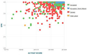 Caltech GPA SAT Scores and ACT Scores for Admission