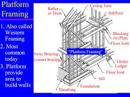 Jack Ceiling Joist Definition by Exterior Walls Framing U0026 Structural Components Ppt Video Online