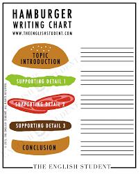 Burger Writing Template Choice Image Professional Report Sandwich Paragraph Graphic Organizer Essay Diagram