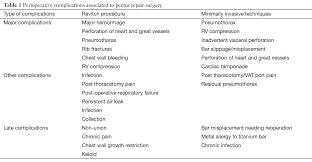 Anaesthetic considerations for pectus repair surgery Patvardhan