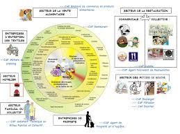 hygi鈩e alimentaire en cuisine hygiène alimentation service bienvenue hygiène alimentation