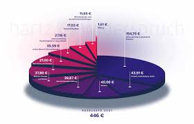 hartz 4 regelsatz in 2021 alle stufen und infos