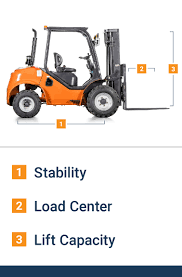 100 Best Way To Lift A Truck 10 Different Forklift Types And Their Uses BigRentz