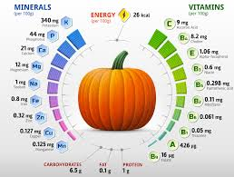 Dog Constipation Treatment Pumpkin by How Much Fiber Should My Dog Eat U0026 What Are The Benefits