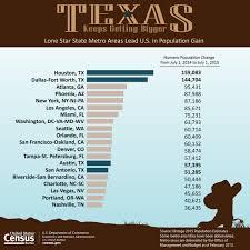 bureau of census and statistics u s census bureau releases population estimates for nation s
