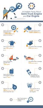 100 Semi Truck Engine INFOGRAPHIC 11 Incredible Facts About And Car