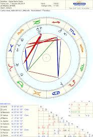 Software Gratuito Para Hacer Parejas De Astrologia Prestamos