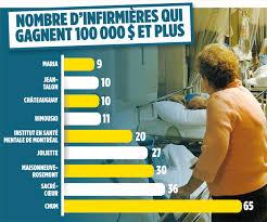 salaire de 315 000 le journal de montréal