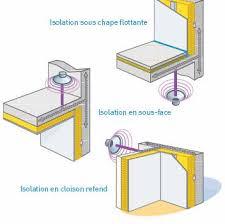 isolation phonique plafond maison isolation idées