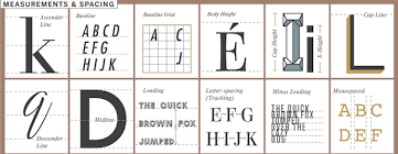 Brilliant Poster Feature A Cheat Sheet To Learning Essential Typography Terms