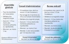bureau des associations bureau d une association
