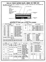 Chevy Trucks Vin Codes Awesome Ford Patent Plate Decoding Chart ...
