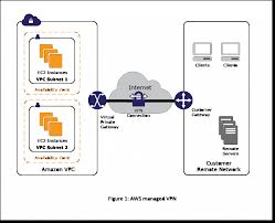 User Network-to-Amazon VPC Connectivity For Applications Hosted On ... Bolehvpn Review Features And Benefits Of Using Service Tinjauan Ahli Pengguna Ccihostingcom Tahun 2017 How To Set Up A Vpn And Why You Should Ipsec Tunnelling Azure Resource Manager Citrix Cloud Hybrid Deployment Oh My Virtual Private Network Wikipedia High Performance Hosted Solutions For Business Appliance Connect To Vling Web Sver Hosting Services Canada Set Up Your Own With Macos Imore The Best Yet Affordable Web Hosting Services Farsaproducciones Setup Host Site Youtube Affordable Reseller