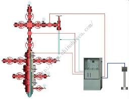 High Pressure Oil Gas Wellhead And Automatic Safety Control