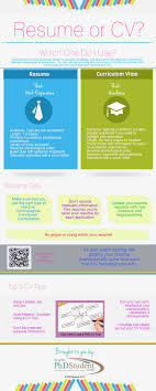 Cv Vs Resume 412*1024 - Resume Or Cv Infographics Momecentric.com Free Cv Elegant Versus Resume Awesome Nanny Rumes The Difference Between A And Curriculum Vitae Vs Best Of Cvme And Biodata Ppt Bio Examples Creative Jobs New Sample Pour Stage Title Length Min 2 Pages 1 Or Cv Resume Difference Ramacicerosco Vs 4121024 Infographics Mecentriccom Supervisor In A Restaurant Cv The Exactly Which To Use Zipjob Template Salumguilherme What Is Inspirational