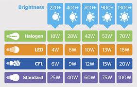 light bulb light bulb wattage chart efficient been