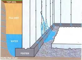 interior drainage tiles america s best waterproofing