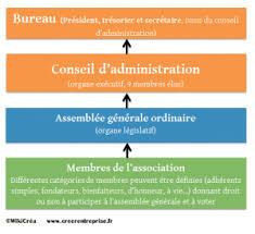 bureau d une association créer une association loi 1901 avantages obligations