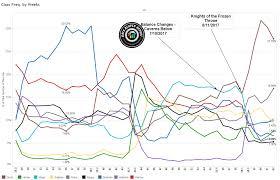 Meta Decks Hearthstone September by Vs Data Reaper Report 62 Vicious Syndicate
