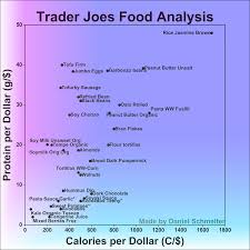 Trader Joe s Food Analysis Calorie and Protein Cost Efficiency