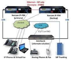 Business Telephony Solution, IP Pbx, CloudPBX In Phnom Penh Cambodia Fax Voip Windows Service Provider License For 2 Lines T38 Features Tidepool Networks Usa Voip Cloud Introduction To Over Ip Youtube Grandstream Ucm6204 Ippbx With 8x Gxp1625 Line Poe Hd Voip Obi302 Universal Adapter Support Sip And Ip Pbx Solution Voip Pholine Handy Tone Ht702 2xfxs Fax No Amazoncom X50 Small Business System 7 Phone Secure Enterprise Solutions Cleo Streem Brother Plain Paper Machine Fax837mcs Officeworks Inbound Rule Is Found But Failing Dmg Showing