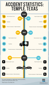 Motor Vehicle Accidents Infographics | Visual.ly Pennsylvania Truck Accident Stastics Victims Guide One In Five Accidents Involves A Lorry According To Astics Oklahoma Drunk Driving Fatalities 2010 Law Car Gom Law Pakistans Traffic Record Punjab Down Kp Up Since 2011 The Weycer Firm Infographic Attorney Joe Bornstein 2013 On Motor Vehicle By Type Teen Driver Mcintyre Pc 18 Dead As Indian Truck Runs Over Sleeping Pilgrims Pakistan Today Attorneys