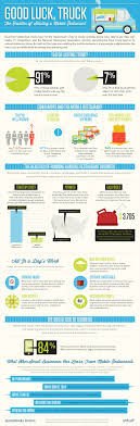 100 Food Truck Permit The Realities Of Starting A Mobile Restaurant INFOGRAPHIC