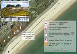 100 Canford Cliffs Monitoring Cliff Stability 20172019 Poole Bay