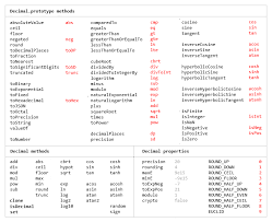 Javascript Math Ceil 0 by Github Mikemcl Decimal Js An Arbitrary Precision Decimal Type