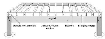 Floor Joist Span Table Engineered by Floor Joist Span Tables Metric U2013 Zonta Floor