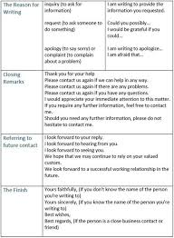 Formal Letter Format Phrases Best Useful Phrases And Vocabulary For
